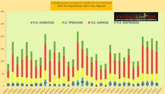 Ε.Ο.Δ.Υ. (17/9): 39 νέοι θάνατοι και 2.255 νέα κρούσματα κορονοϊού στην Ελλάδα - 16 κρούσματα στο ν. Καρδίτσας
