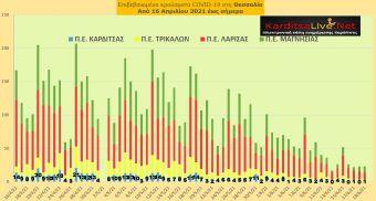 Ε.Ο.Δ.Υ. (19/6): 20 νέοι θάνατοι και 394 νέα κρούσματα κορονοϊού στην Ελλάδα - 1 κρούσμα στο ν. Καρδίτσας