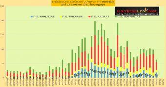 Ε.Ο.Δ.Υ. (1/8): 10 νέοι θάνατοι και 1.605 νέα κρούσματα κορονοϊού στην Ελλάδα - 18 κρούσματα στο ν. Καρδίτσας