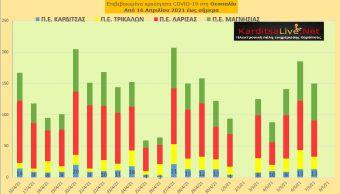 Ε.Ο.Δ.Υ. (07/05): 63 νέοι θάνατοι και 2.691 νέα κρούσματα κορονοϊού στην Ελλάδα - 13 κρούσματα στο ν. Καρδίτσας