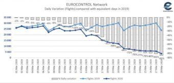 """""""Βουτιά στο κενό"""" για τις αεροπορικές πτήσεις στην Ευρώπη τον Μάρτιο λόγω του κορονοϊού"""