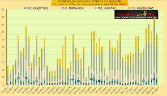 Ε.Ο.Δ.Υ. (27/02): 29 νέοι θάνατοι και 1.630 νέα κρούσματα κορονοϊού στην Ελλάδα - 9 κρούσματα στην Π.Ε. Καρδίτσας