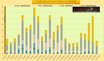 Ε.Ο.Δ.Υ. (24/01): 24 νέοι θάνατοι και 334 νέα κρούσματα κορονοϊού στην Ελλάδα - 1 κρούσμα στην Π.Ε. Καρδίτσας
